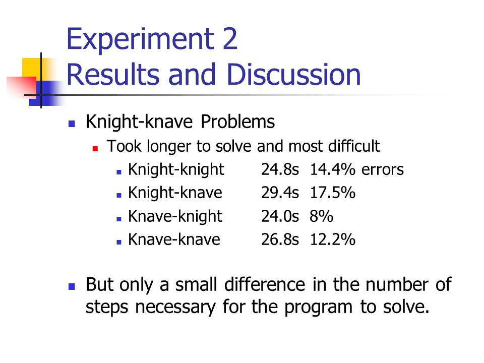 Experiment 2 Results and Discussion Knight-knave Problems Took longer to solve and most difficult Knight-knight24.8s14.4% errors Knight-knave29.4s17.5% Knave-knight24.0s8% Knave-knave26.8s12.2% But only a small difference in the number of steps necessary for the program to solve.