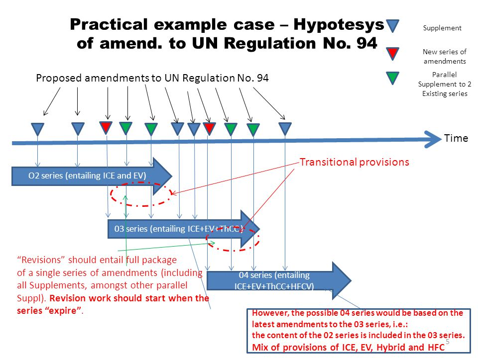 Practical example case – Hypotesys of amend. to UN Regulation No.