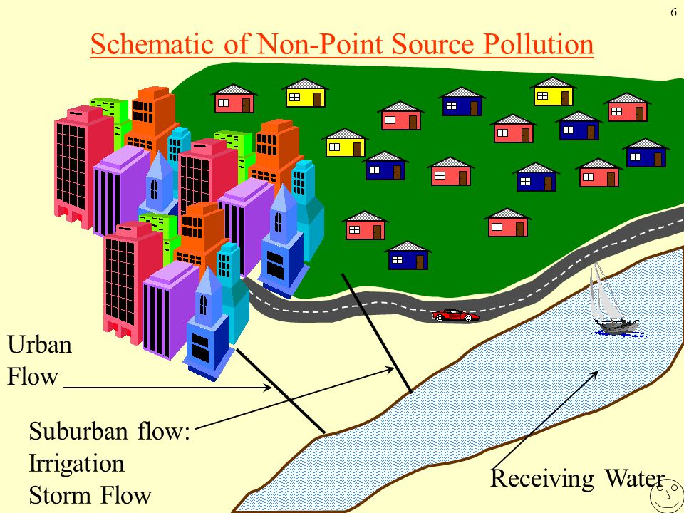 6 Schematic of Non-Point Source Pollution Receiving Water Suburban flow: Irrigation Storm Flow Urban Flow