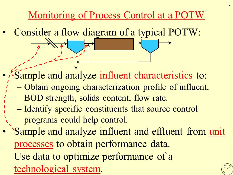8 Monitoring of Process Control at a POTW Consider a flow diagram of a typical POTW: Sample and analyze influent characteristics to: –Obtain ongoing characterization profile of influent, BOD strength, solids content, flow rate.