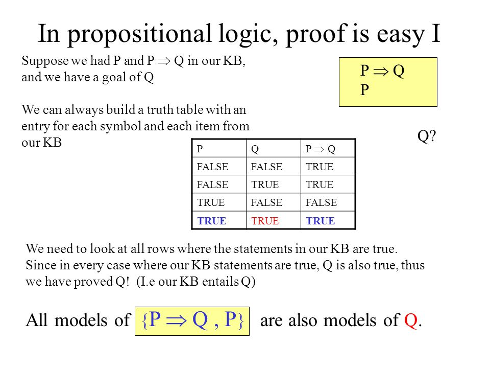 In propositional logic, proof is easy I Suppose we had P and P  Q in our KB, and we have a goal of Q We can always build a truth table with an entry