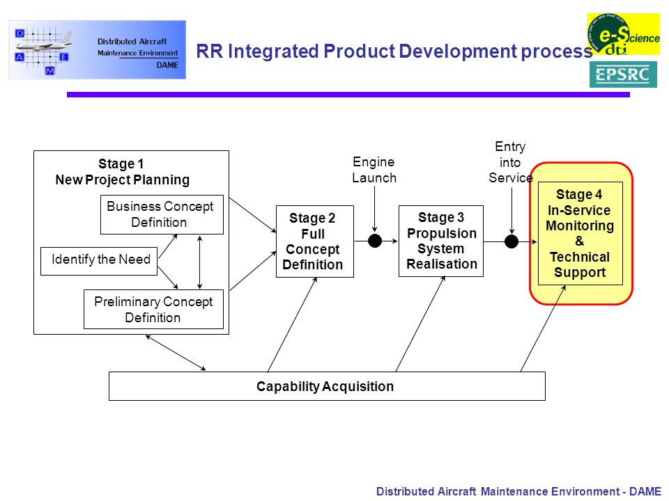 Distributed Aircraft Maintenance Environment - DAME RR Integrated Product Development process Stage 1 New Project Planning Business Concept Definition Identify the Need Preliminary Concept Definition Stage 2 Full Concept Definition Stage 3 Propulsion System Realisation Stage 4 In-Service Monitoring & Technical Support Capability Acquisition Engine Launch Entry into Service