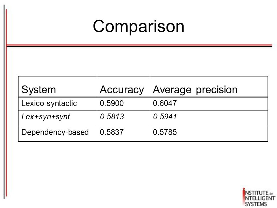 Comparison SystemAccuracyAverage precision Lexico-syntactic0.59000.6047 Lex+syn+synt0.58130.5941 Dependency-based0.58370.5785