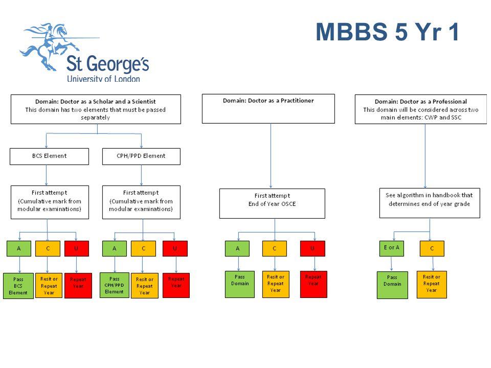 MBBS 5 Yr 1