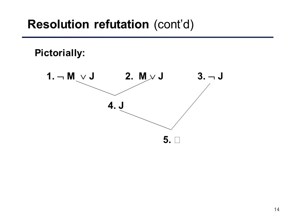 14 Resolution refutation (cont'd) Pictorially: 1.  M  J2. M  J3.  J 4. J 5.