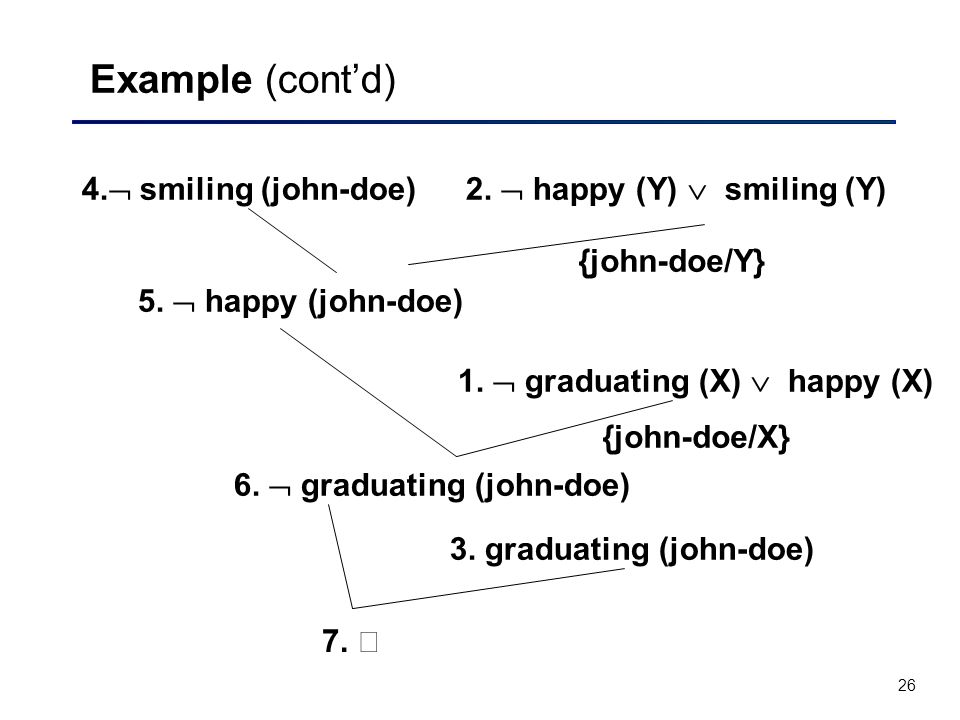 26 Example (cont'd) 4.  smiling (john-doe) 3. graduating (john-doe) 2.  happy (Y)  smiling (Y) 1.  graduating (X)  happy (X) 5.  happy (john-doe