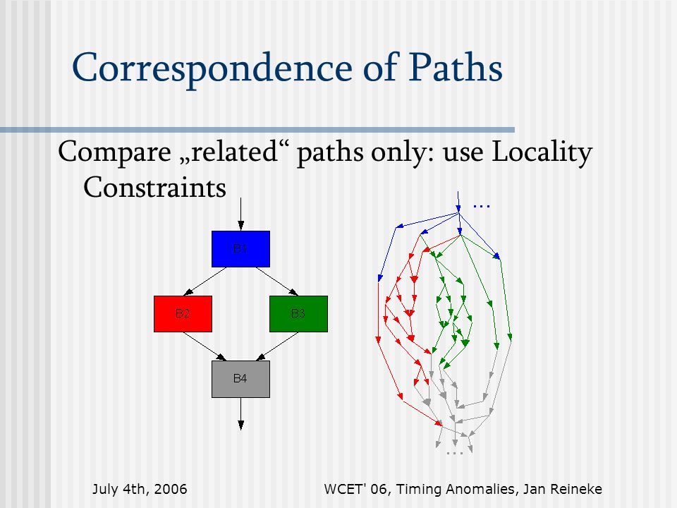 "July 4th, 2006WCET 06, Timing Anomalies, Jan Reineke Correspondence of Paths Compare ""related paths only: use Locality Constraints"