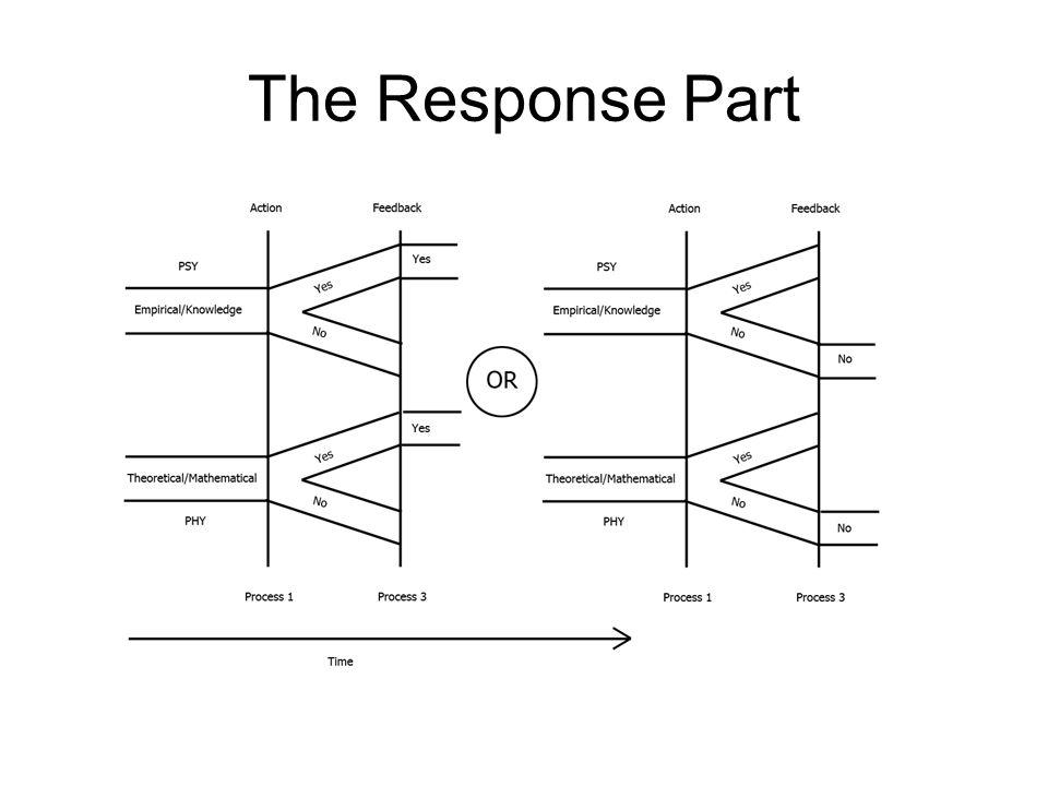 The Response Part