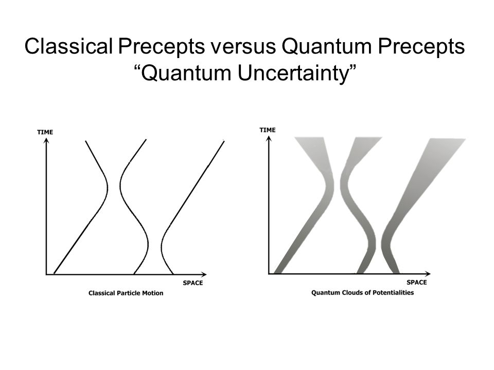 Classical Precepts versus Quantum Precepts Quantum Uncertainty