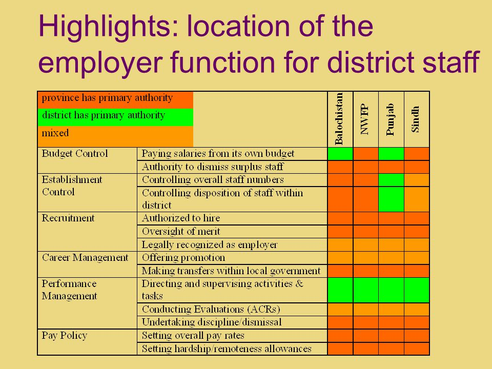 Highlights: location of the employer function for district staff