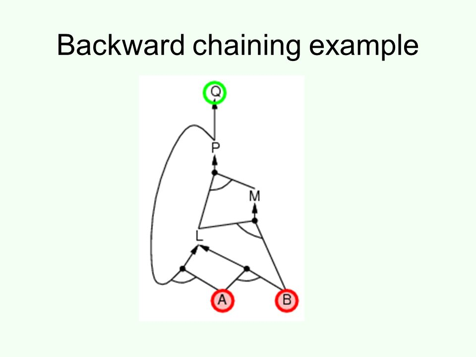 Backward chaining example