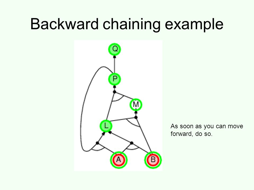 Backward chaining example As soon as you can move forward, do so.