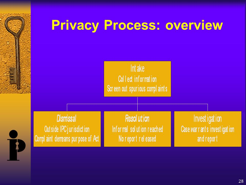 28 Privacy Process: overview