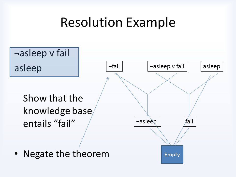 Very Important: TheoremNegated Theorem A ¬A ¬B B Fail ¬Fail Then add it to the knowledge base and find a contradiction