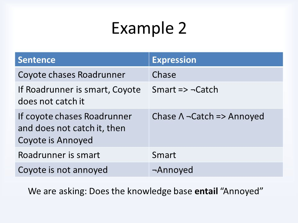 Example 2 Theorem: Coyote is annoyed We try to prove that Coyote is NOT annoyed is false We add Coyote is NOT annoyed to the knowledge base, and prove false So, the original theorem must be true Beep Beep!