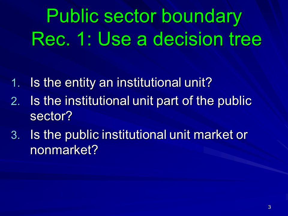 4 Rec.1: Use a decision tree Unit A Unit B Unit C Unit D Step 1: Institutional unit.