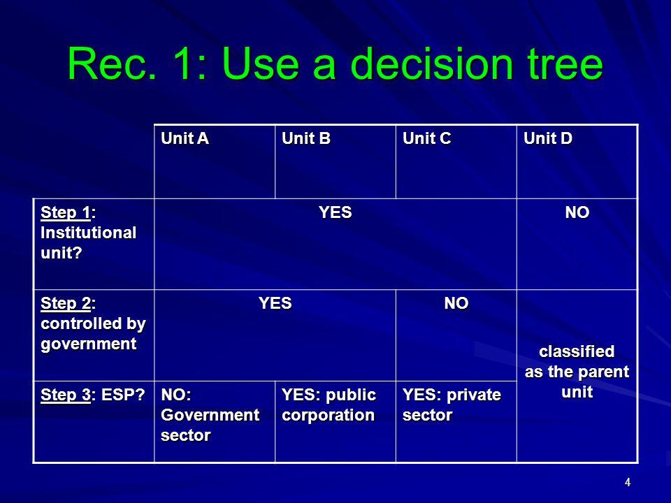 4 Rec. 1: Use a decision tree Unit A Unit B Unit C Unit D Step 1: Institutional unit.