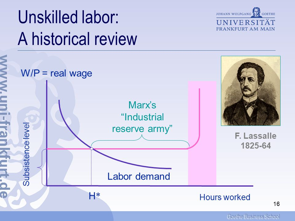 Goethe Business School 17 Unskilled labor and the wage rate  As long as the supply for labor function is flat, increases in the productivity of labor do not filter into the wage rate, but have a pure employment (quantity) effect  Conversely, if the supply for labor is scarce, as for highly qualified and specialized labor, any productivity increase is fully reflected in the real wage