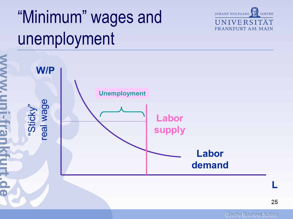 Goethe Business School 25 Minimum wages and unemployment L W/P Sticky real wage Labor demand Labor supply Unemployment