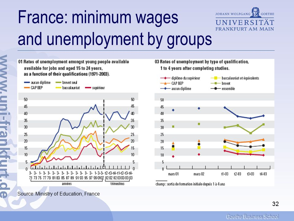 Goethe Business School 32 France: minimum wages and unemployment by groups Source: Ministry of Education, France
