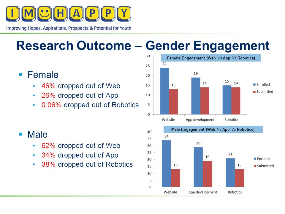 Research Outcome – Gender Engagement  Female 46% dropped out of Web 26% dropped out of App 0.06% dropped out of Robotics  Male 62% dropped out of Web 34% dropped out of App 38% dropped out of Robotics Female Engagement (Web Vs App Vs Robotics) Male Engagement (Web Vs App Vs Robotics)