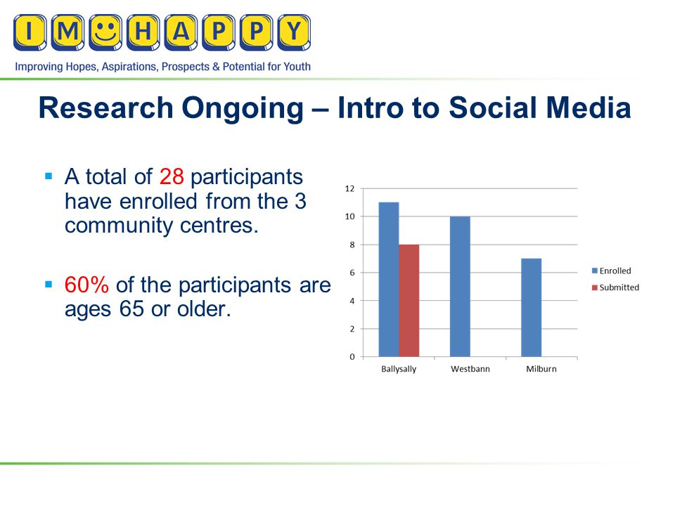 Research Ongoing – Intro to Social Media  A total of 28 participants have enrolled from the 3 community centres.