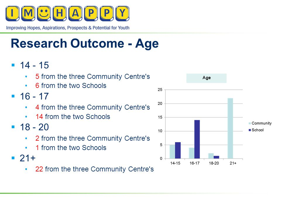 Research Outcome - Age  14 - 15 5 from the three Community Centre s 6 from the two Schools  16 - 17 4 from the three Community Centre s 14 from the two Schools  18 - 20 2 from the three Community Centre s 1 from the two Schools  21+ 22 from the three Community Centre s Age