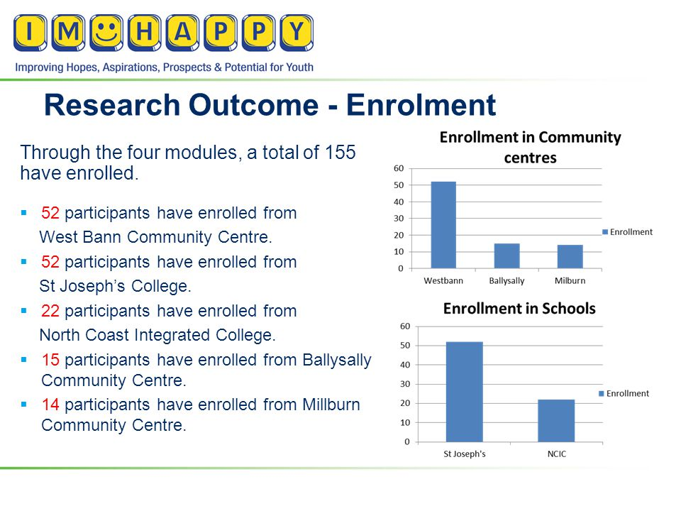 Research Outcome - Enrolment Through the four modules, a total of 155 have enrolled.  52 participants have enrolled from West Bann Community Centre.