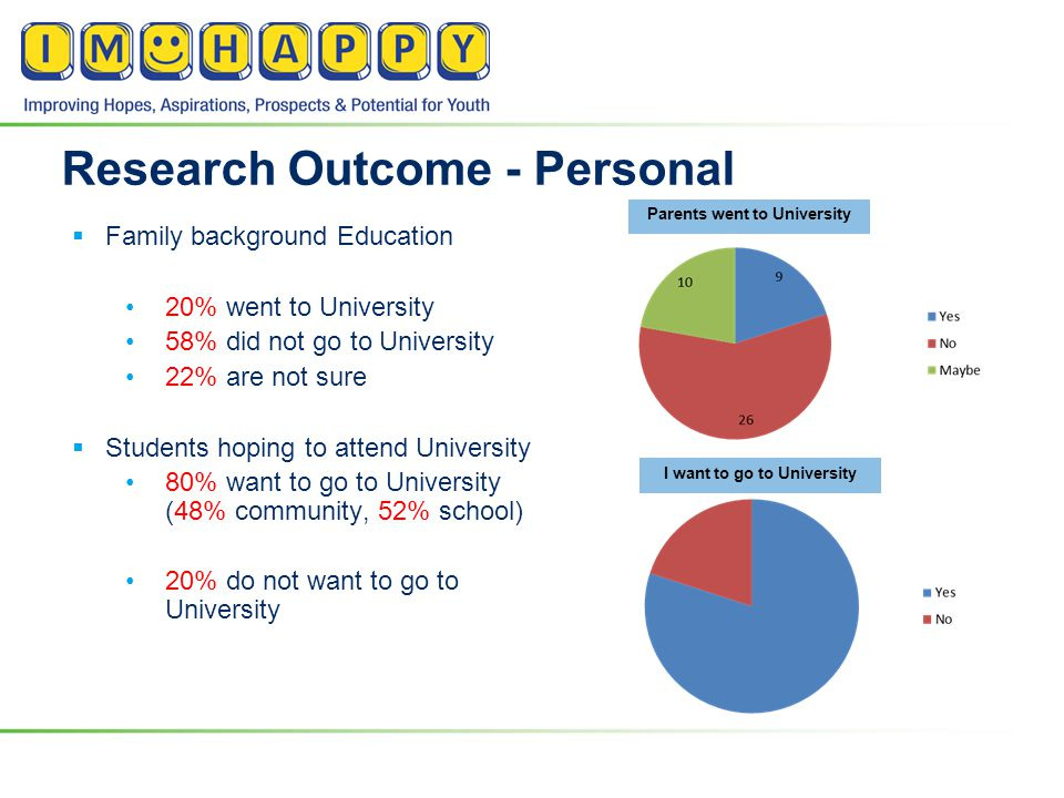 Research Outcome - Personal  Family background Education 20% went to University 58% did not go to University 22% are not sure  Students hoping to attend University 80% want to go to University (48% community, 52% school) 20% do not want to go to University Parents went to University I want to go to University