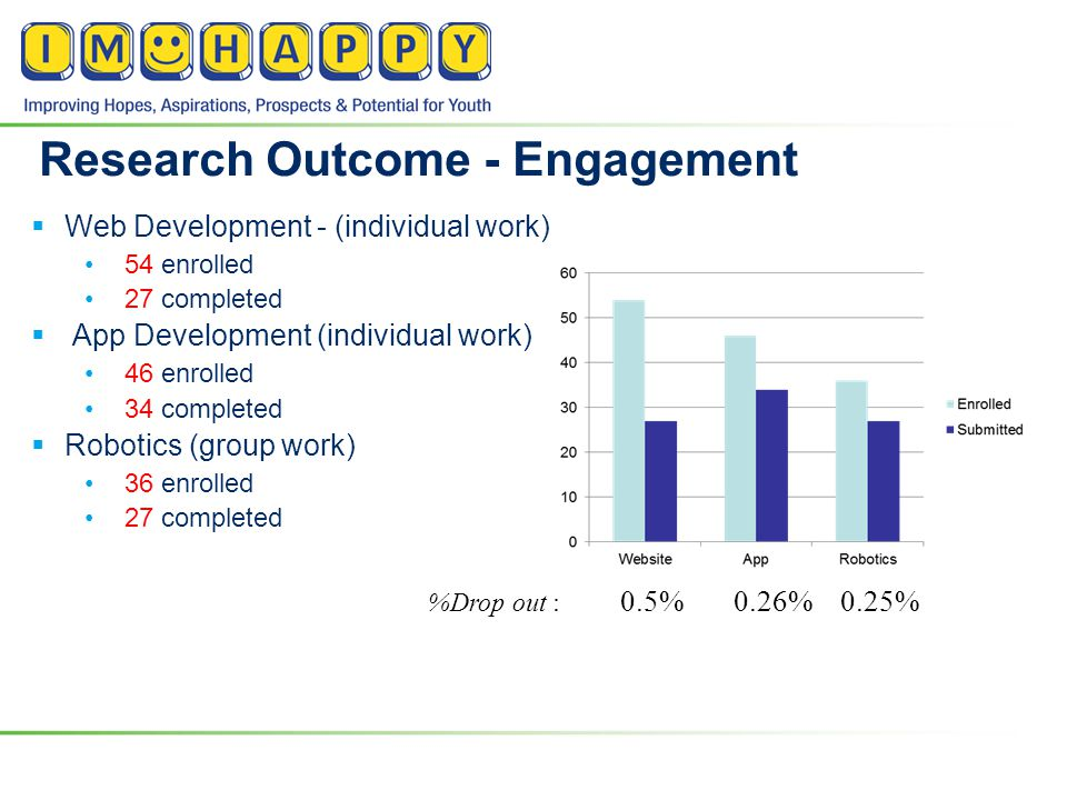 Research Outcome - Engagement  Web Development - (individual work) 54 enrolled 27 completed  App Development (individual work) 46 enrolled 34 comple