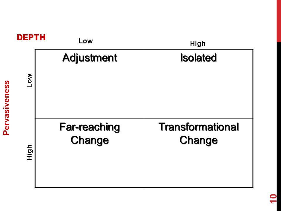 DEPTH AdjustmentIsolated Far-reaching Change Transformational Change 10 Pervasiveness Low High