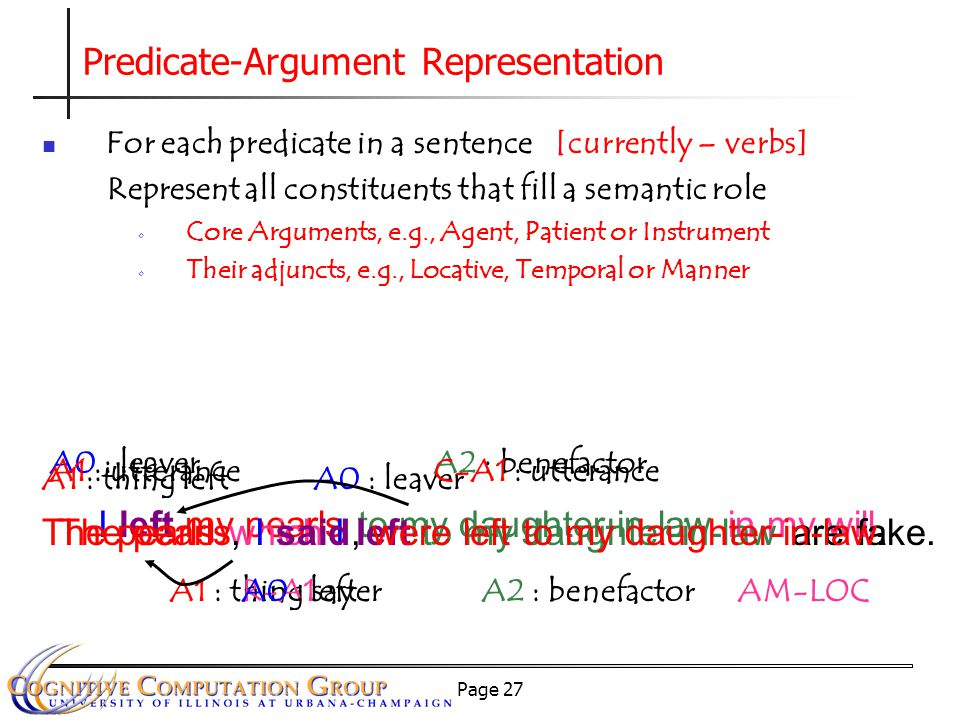 Page 27 Predicate-Argument Representation For each predicate in a sentence [currently – verbs] Represent all constituents that fill a semantic role Core Arguments, e.g., Agent, Patient or Instrument Their adjuncts, e.g., Locative, Temporal or Manner I left my pearls to my daughter-in-law in my will.