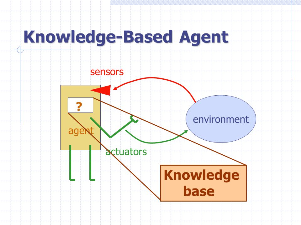 Propositional Logic Russell and Norvig: Chapter 6 Chapter 7, Sections 7.1—7.4 Slides adapted from: robotics.stanford.edu/~latombe/cs121/2003/home.htm