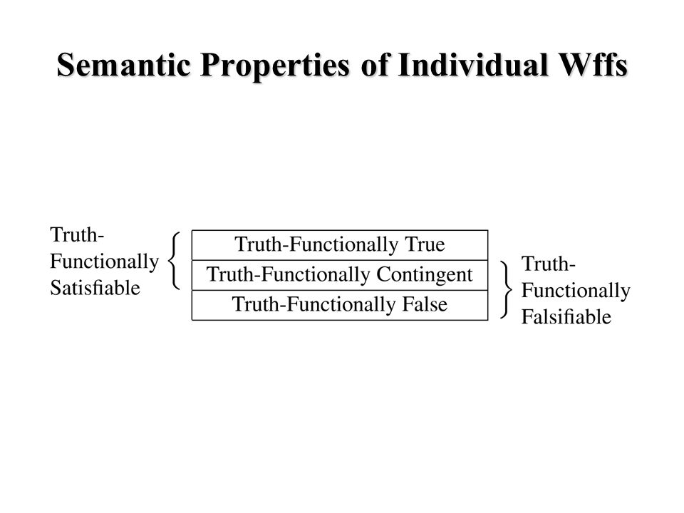 Semantic Properties of Sets of Wffs Truth-Functionally Equivalent Pairs of Wffs: Wffs P and Q of S are truth-functionally equivalent iff there is no tva on which they differ in truth value (every model of P is a model of Q, and every model of Q is a model of P).