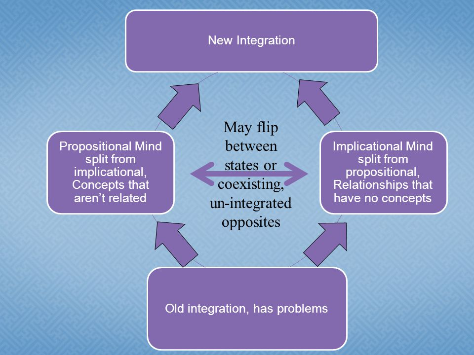 New Integration Implicational Mind split from propositional, Relationships that have no concepts Old integration, has problems Propositional Mind split from implicational, Concepts that aren't related May flip between states or coexisting, un-integrated opposites