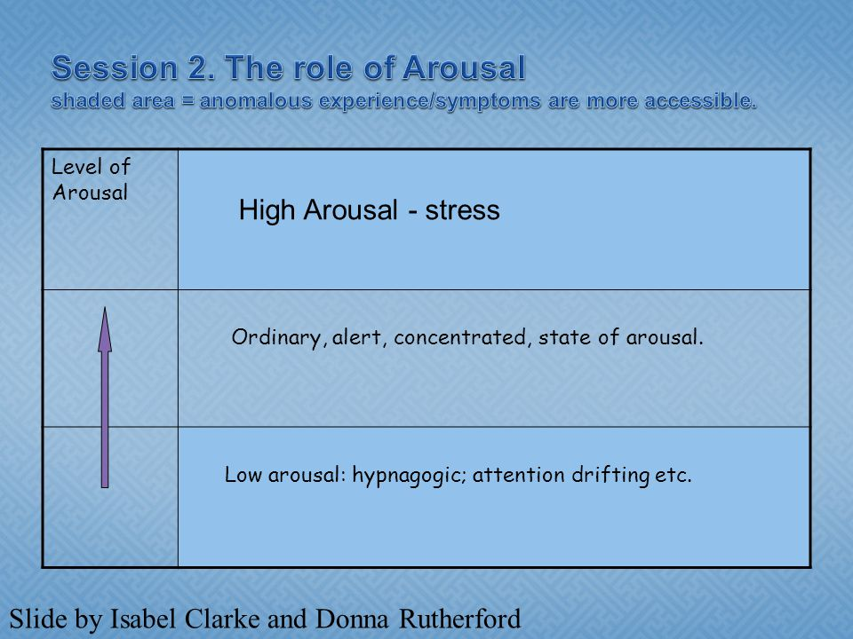 Level of Arousal Ordinary, alert, concentrated, state of arousal.