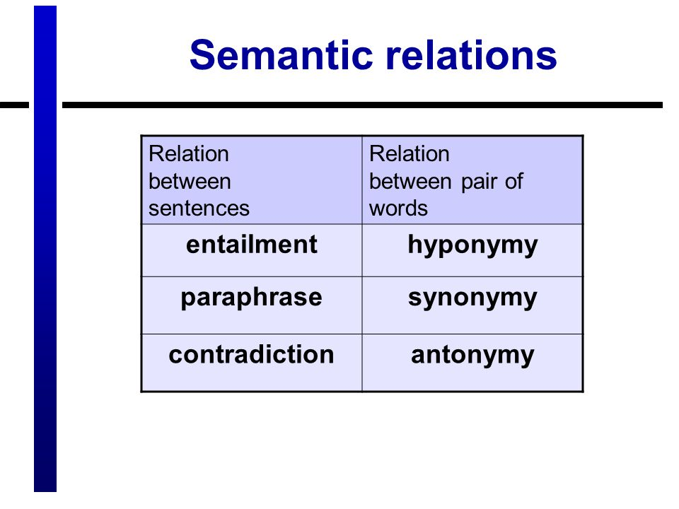 Semantic relations Relation between sentences Relation between pair of words entailmenthyponymy paraphrasesynonymy contradictionantonymy
