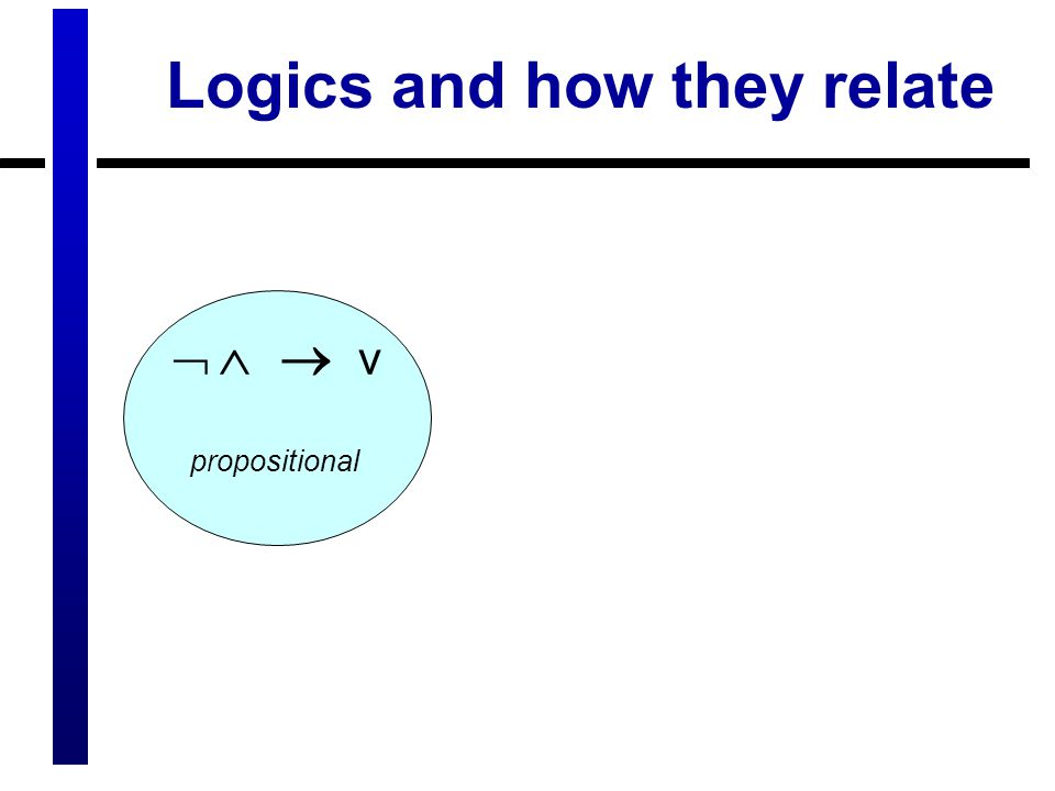 Logics and how they relate    v propositional
