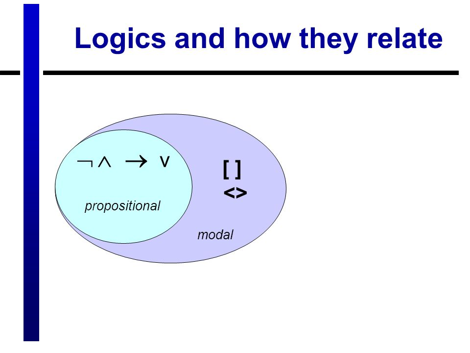 Logics and how they relate [ ] <> modal    v propositional