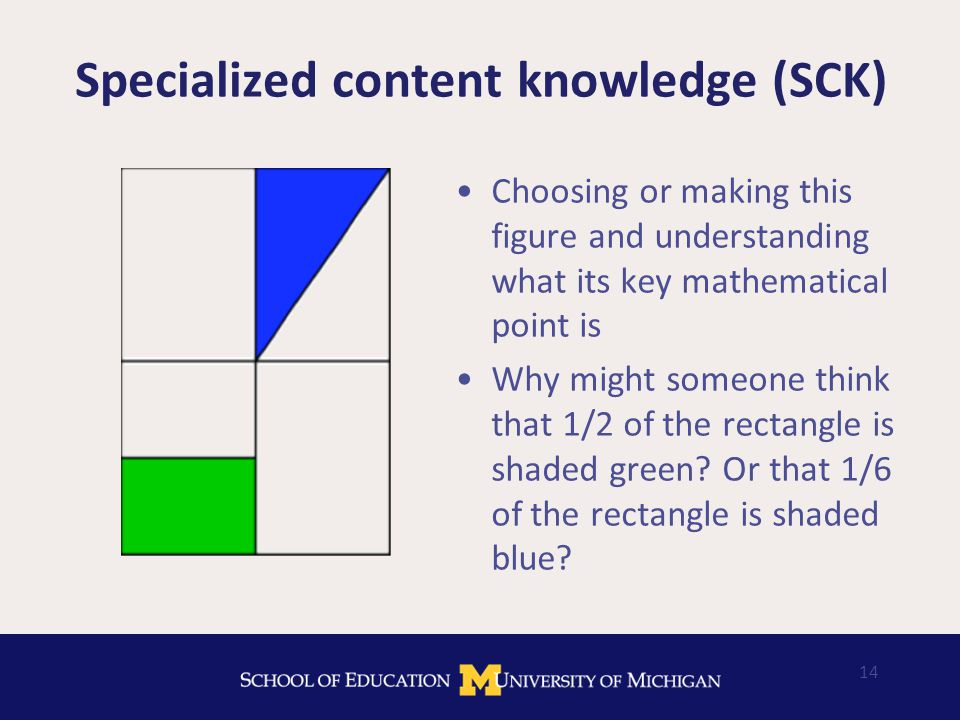 Specialized content knowledge (SCK) Choosing or making this figure and understanding what its key mathematical point is Why might someone think that 1/2 of the rectangle is shaded green.