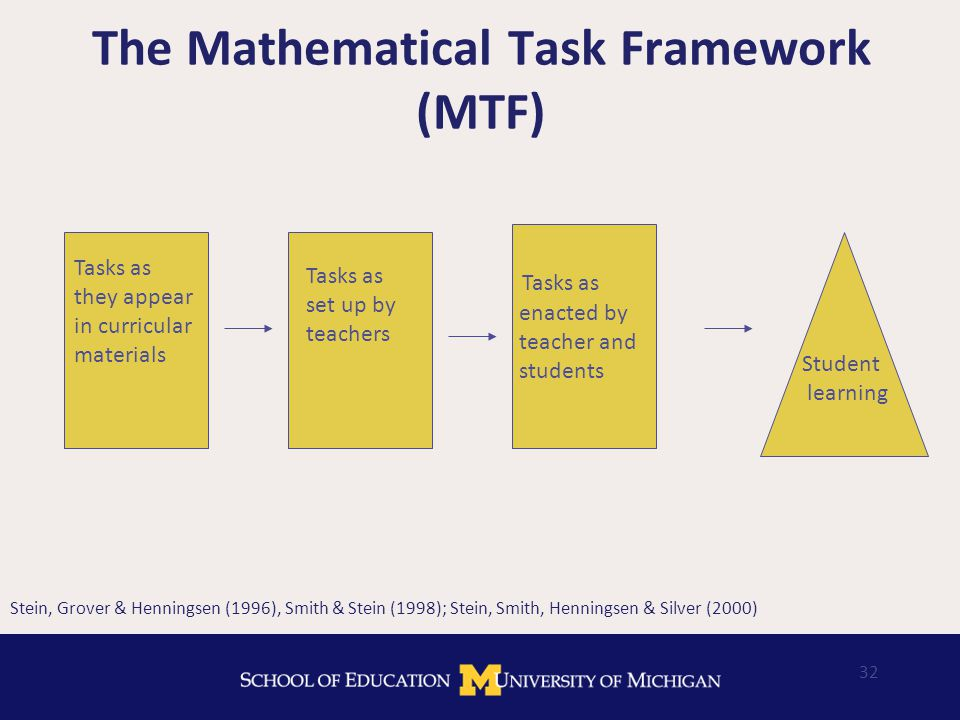 32 The Mathematical Task Framework (MTF) Stein, Grover & Henningsen (1996), Smith & Stein (1998); Stein, Smith, Henningsen & Silver (2000) Tasks as set up by teachers Tasks as they appear in curricular materials Tasks as enacted by teacher and students Student learning