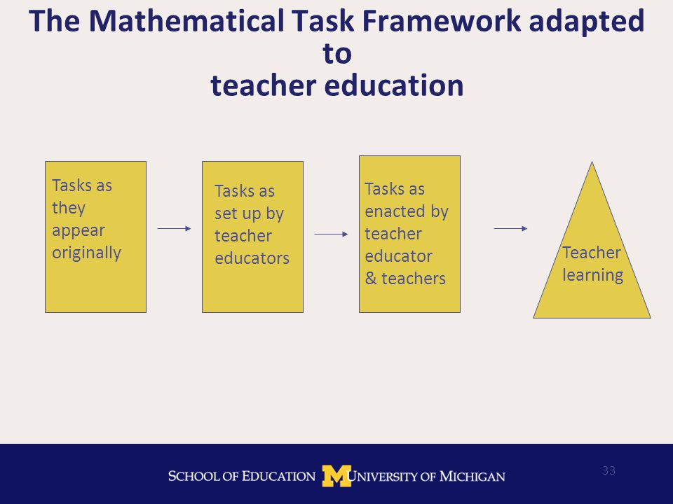33 The Mathematical Task Framework adapted to teacher education Tasks as set up by teacher educators Tasks as they appear originally Tasks as enacted by teacher educator & teachers Teacher learning