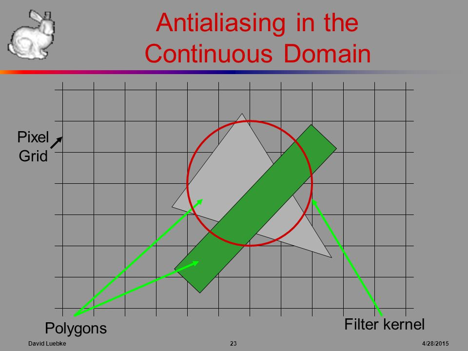 David Luebke 23 4/28/2015 Antialiasing in the Continuous Domain Pixel Grid Polygons Filter kernel