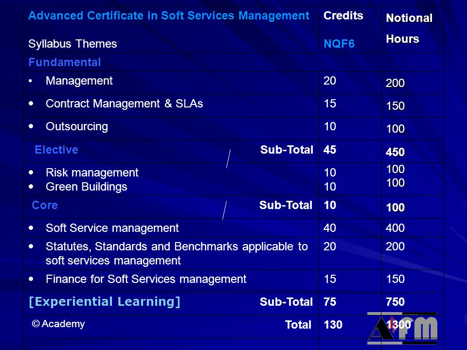 © Academy Advanced Certificate in Soft Services Management Syllabus Themes Credits NQF6NotionalHours Fundamental Management20200  Contract Management & SLAs 15150  Outsourcing 10100 Elective Sub-Total45450  Risk management  Green Buildings 10 100100 Core Sub-Total10100  Soft Service management 40400  Statutes, Standards and Benchmarks applicable to soft services management 20200  Finance for Soft Services management 15150 [Experiential Learning] Sub-Total 75750 Total1301300