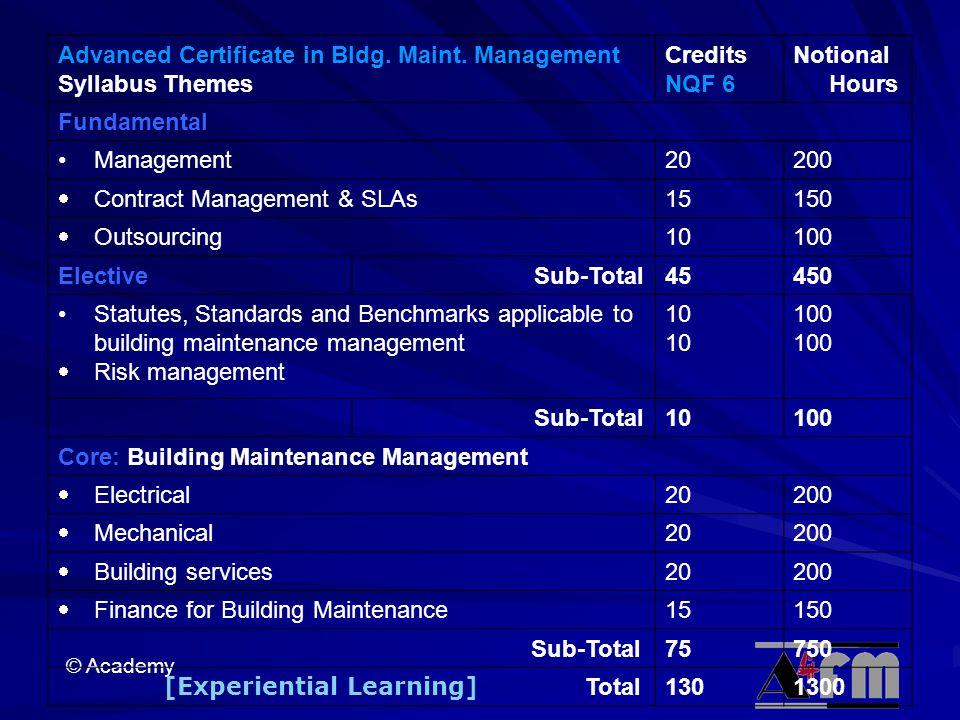 © Academy Advanced Certificate in Bldg.Maint.