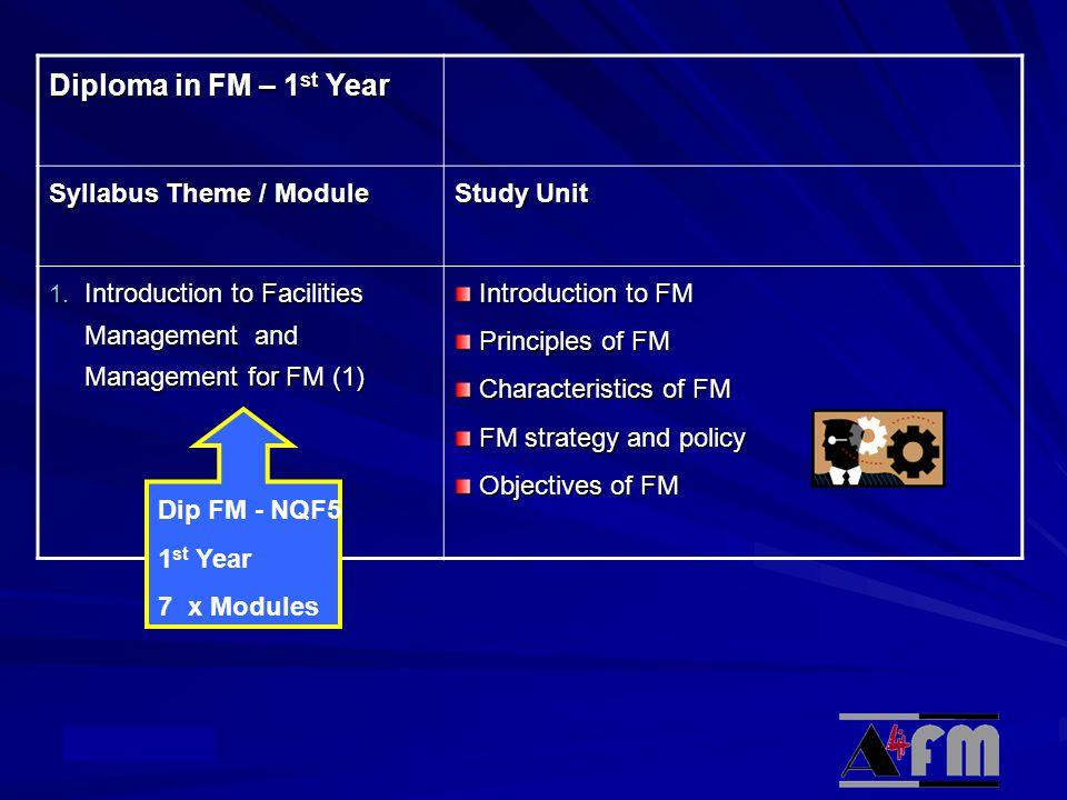 © Academy Diploma in FM – 1 st Year Syllabus Theme / Module Study Unit 1.