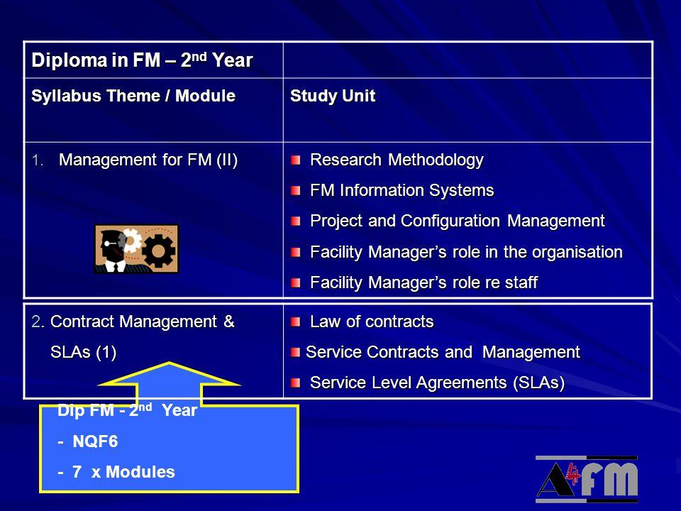 © Academy Diploma in FM – 2 nd Year Syllabus Theme / Module Study Unit 1.