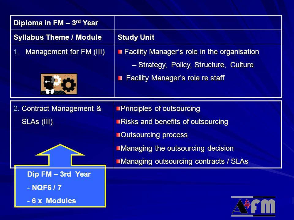 © Academy Diploma in FM – 3 rd Year Syllabus Theme / Module Study Unit 1.