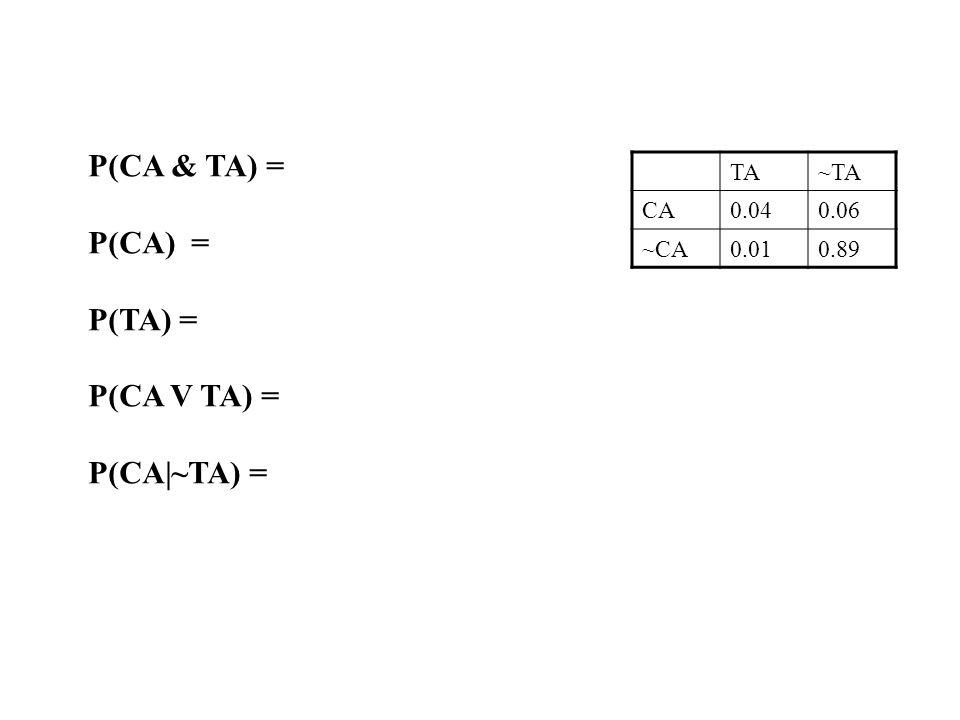 TA~TA CA0.040.06 ~CA0.010.89 P(CA & TA) = P(CA) = P(TA) = P(CA V TA) = P(CA|~TA) =