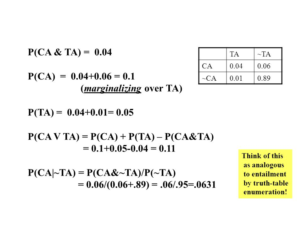 TA~TA CA0.040.06 ~CA0.010.89 P(CA & TA) = 0.04 P(CA) = 0.04+0.06 = 0.1 (marginalizing over TA) P(TA) = 0.04+0.01= 0.05 P(CA V TA) = P(CA) + P(TA) – P(CA&TA) = 0.1+0.05-0.04 = 0.11 P(CA|~TA) = P(CA&~TA)/P(~TA) = 0.06/(0.06+.89) =.06/.95=.0631 Think of this as analogous to entailment by truth-table enumeration!